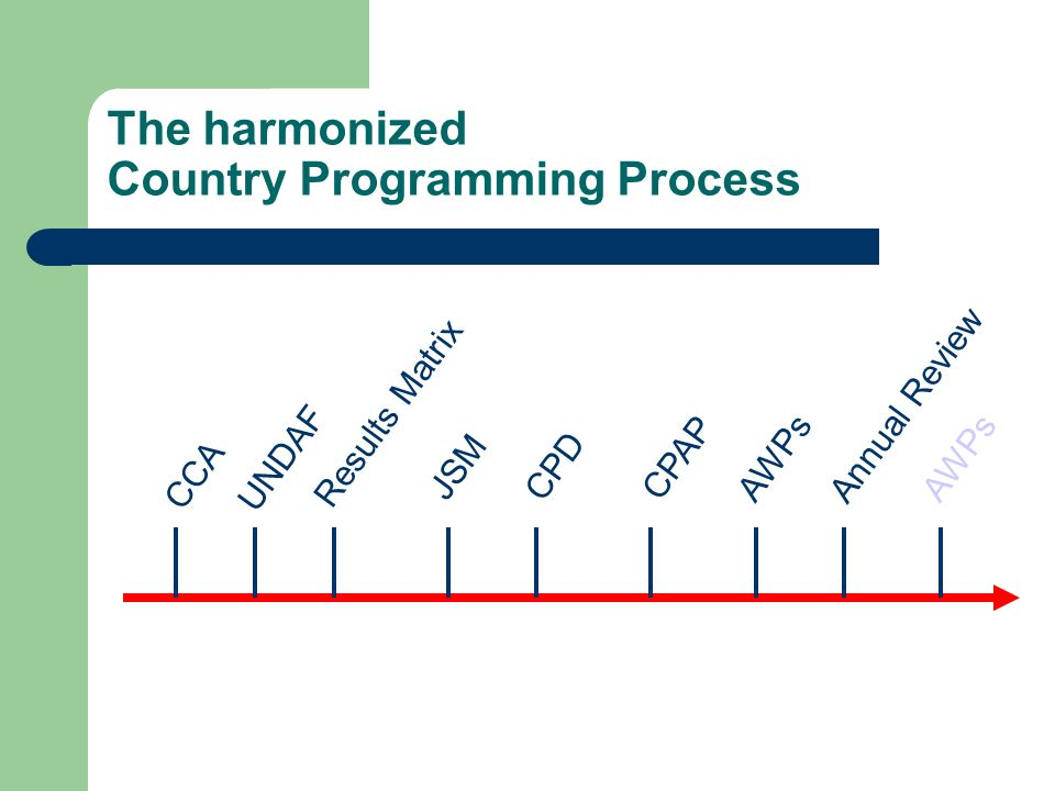 The harmonized Country Programming Process CCA AWPsUNDAF Results Matrix JSMCPD CPAP Annual Review AWPs
