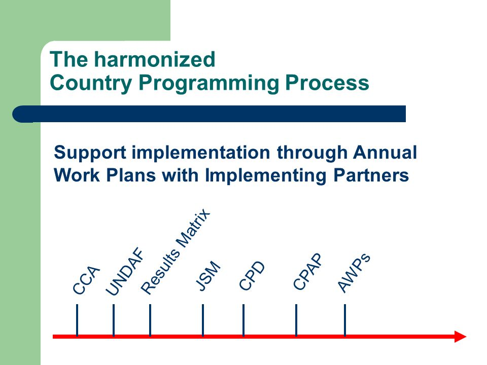 The harmonized Country Programming Process AWPs CCA UNDAF Results Matrix JSMCPD CPAP Support implementation through Annual Work Plans with Implementin