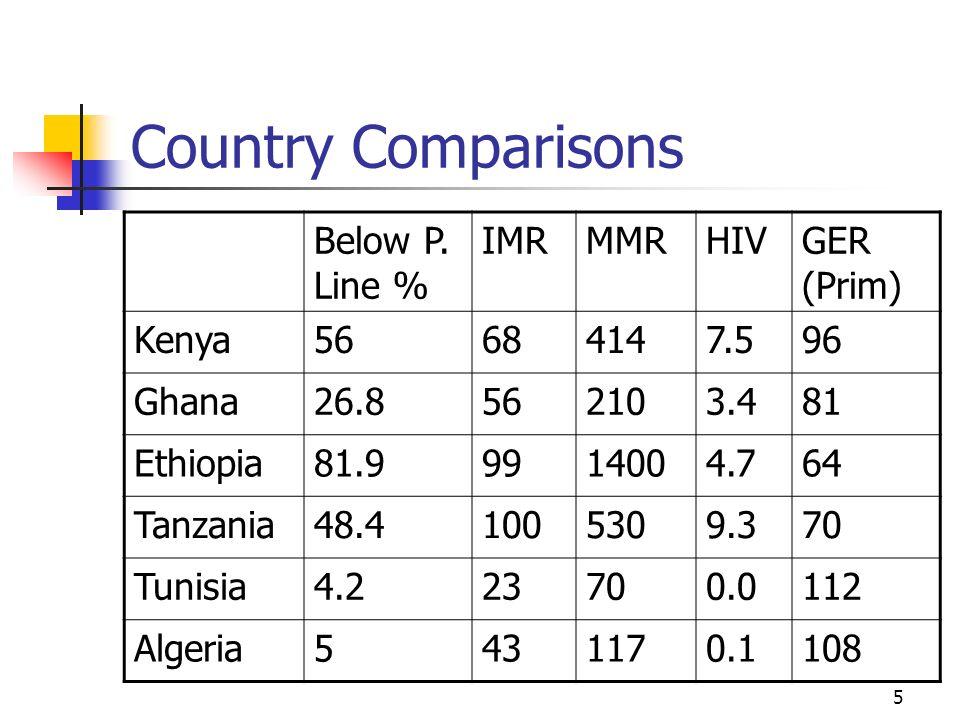 5 Country Comparisons Below P. Line % IMRMMRHIVGER (Prim) Kenya56684147.596 Ghana26.8562103.481 Ethiopia81.99914004.764 Tanzania48.41005309.370 Tunisi