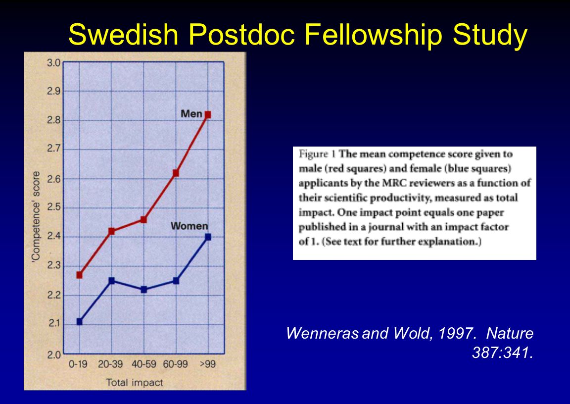 Swedish Postdoc Fellowship Study Wenneras and Wold, 1997. Nature 387:341.
