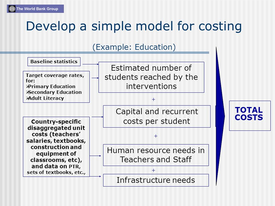 Develop a simple model for costing (Example: Education) Baseline statistics Capital and recurrent costs per student TOTAL COSTS Estimated number of students reached by the interventions Target coverage rates, for: Primary Education Secondary Education Adult Literacy Country-specific disaggregated unit costs (teachers salaries, textbooks, construction and equipment of classrooms, etc), and data on PTR, sets of textbooks, etc., Human resource needs in Teachers and Staff Infrastructure needs + + +