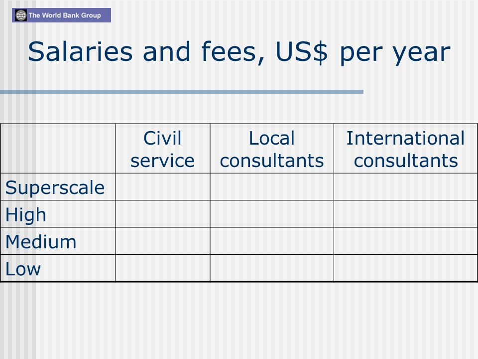 Civil service Local consultants International consultants Superscale High Medium Low Salaries and fees, US$ per year