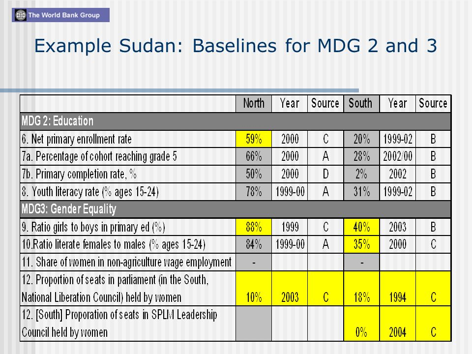 Example Sudan: Baselines for MDG 2 and 3
