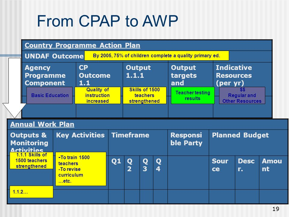 19 From CPAP to AWP Country Programme Action Plan UNDAF Outcome 1 Agency Programme Component CP Outcome 1.1 Output Output targets and indicators Indicative Resources (per yr) Quality of instruction increased By 2005, 75% of children complete a quality primary ed.
