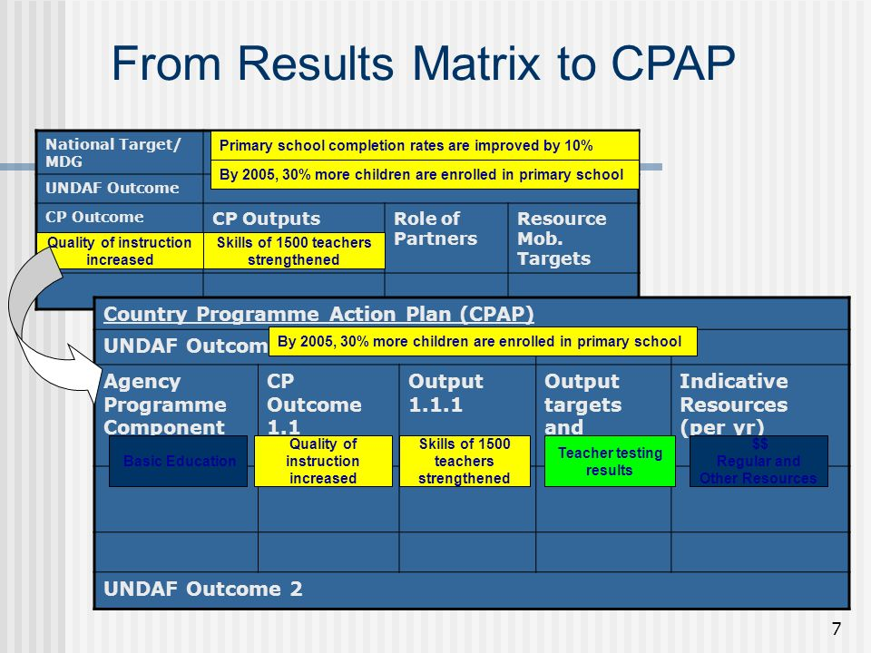 7 From Results Matrix to CPAP National Target/ MDG UNDAF Outcome CP Outcome CP OutputsRole of Partners Resource Mob.