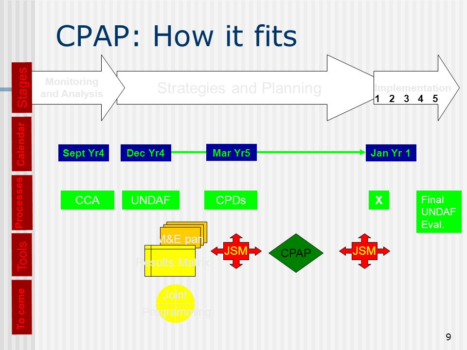 9 CPAP: How it fits Processes CCAUNDAFCPDsX Final UNDAF Eval.