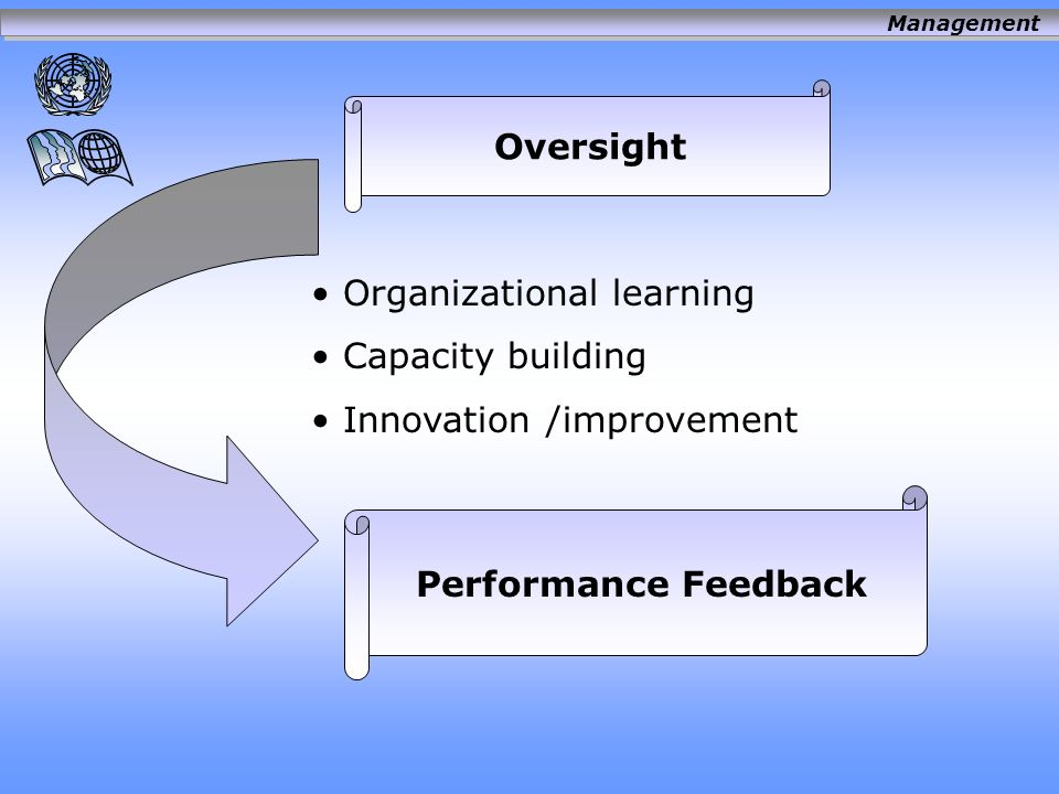 Organizational learning Capacity building Innovation /improvement Performance Feedback Oversight Management