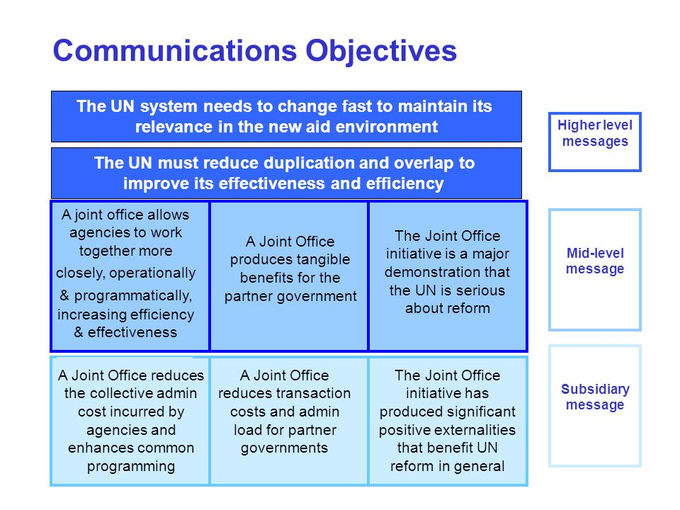 Communications Objectives The UN system needs to change fast to maintain its relevance in the new aid environment A Joint Office produces tangible benefits for the partner government The Joint Office initiative is a major demonstration that the UN is serious about reform A joint office allows agencies to work together more closely, operationally & programmatically, increasing efficiency & effectiveness Higher level messages Mid-level message A Joint Office reduces transaction costs and admin load for partner governments Subsidiary message The UN must reduce duplication and overlap to improve its effectiveness and efficiency A Joint Office reduces the collective admin cost incurred by agencies and enhances common programming The Joint Office initiative has produced significant positive externalities that benefit UN reform in general