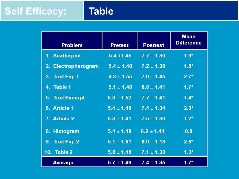 Self Efficacy:Table ProblemPretestPosttest Mean Difference 1. Scatterplot 6.4 ±1.457.7 ± 1.301.3* 2. Electropherogram 5.4 ± 1.487.2 ± 1.381.8* 3. Text