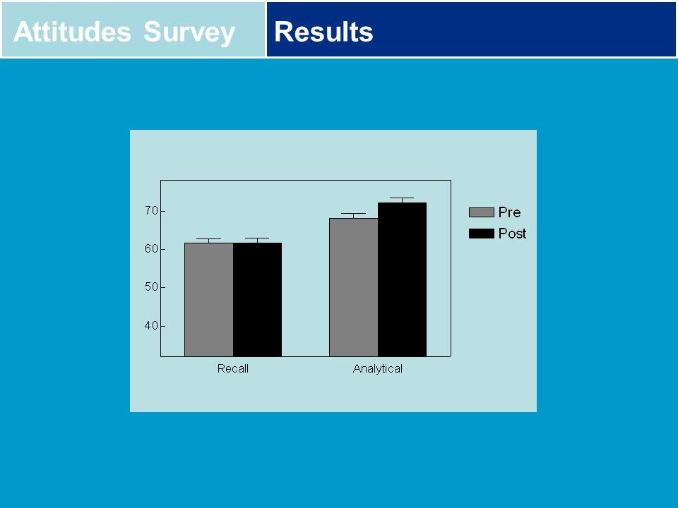 Attitudes SurveyResults