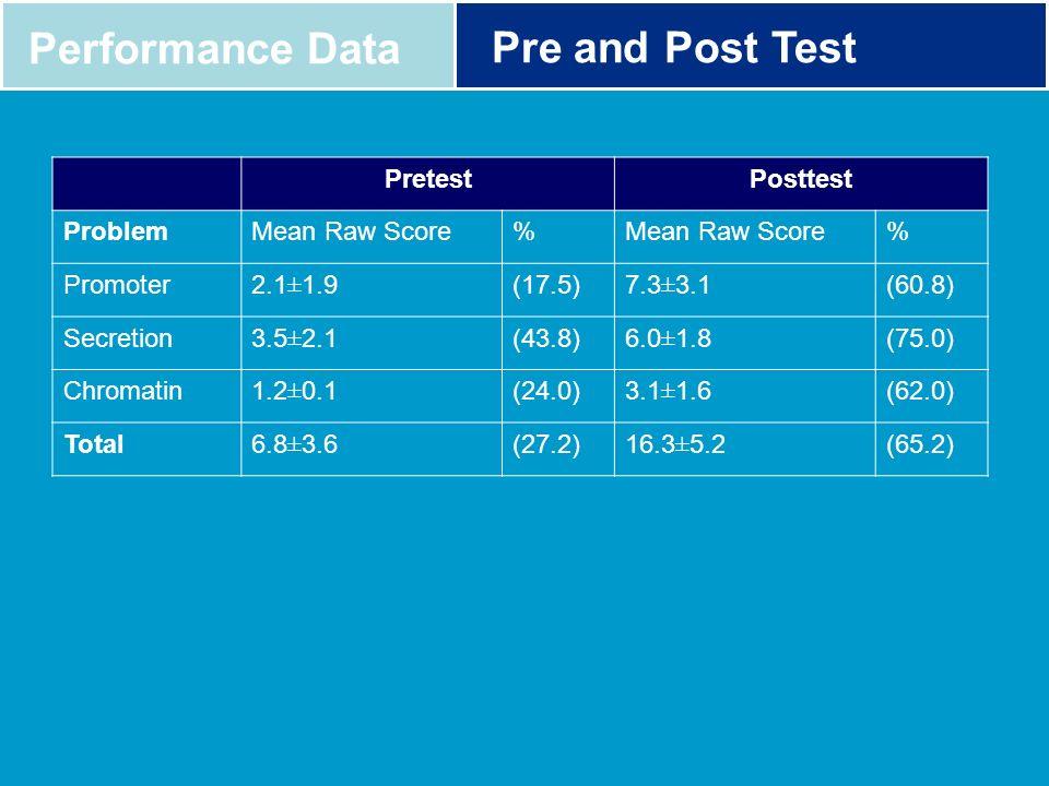 Performance Data Pre and Post Test PretestPosttest ProblemMean Raw Score% % Promoter2.1±1.9(17.5)7.3±3.1(60.8) Secretion3.5±2.1(43.8)6.0±1.8(75.0) Chr