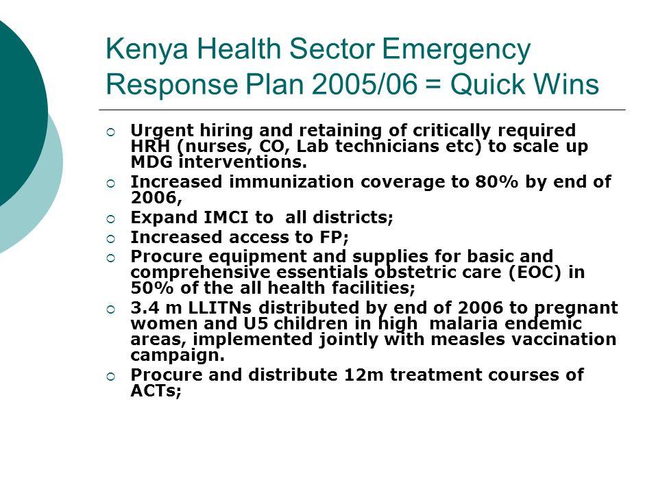 Kenya Health ERP (QWs) cont..