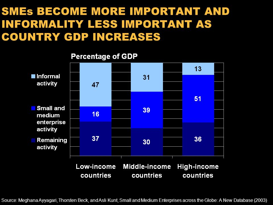 11 INFORMALITY THRIVES IN POORER COUNTRIES Source:World Bank and International Labour Organization