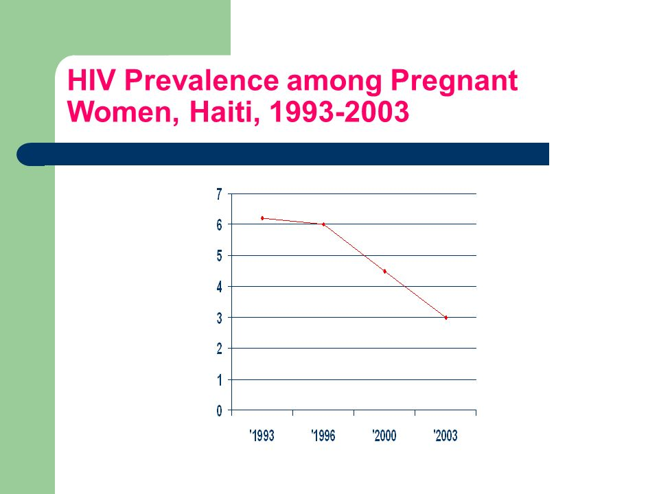 HIV Prevalence among Pregnant Women, Haiti,