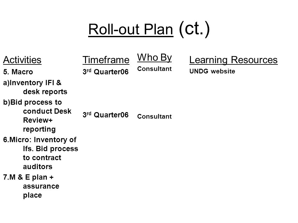 Roll-out Plan (ct.) Activities 5. Macro a)Inventory IFI & desk reports b)Bid process to conduct Desk Review+ reporting 6.Micro: Inventory of Ifs. Bid