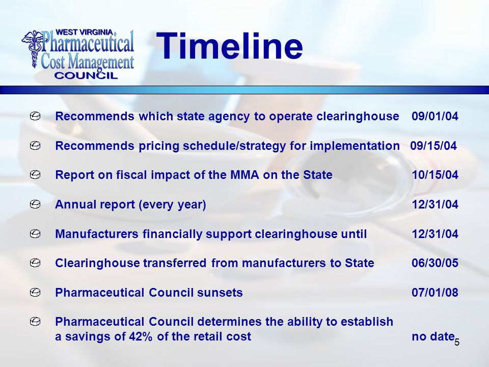 5 Recommends which state agency to operate clearinghouse 09/01/04 Recommends pricing schedule/strategy for implementation 09/15/04 Report on fiscal impact of the MMA on the State10/15/04 Annual report (every year)12/31/04 Manufacturers financially support clearinghouse until12/31/04 Clearinghouse transferred from manufacturers to State 06/30/05 Pharmaceutical Council sunsets07/01/08 Pharmaceutical Council determines the ability to establish a savings of 42% of the retail cost no date Timeline