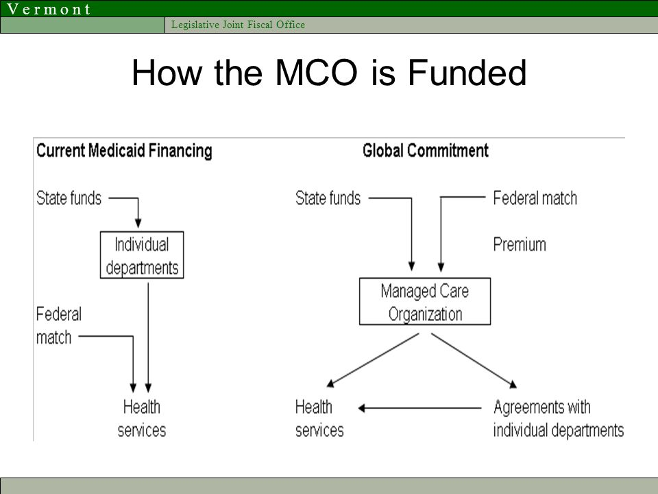 V e r m o n t Legislative Joint Fiscal Office How the MCO is Funded