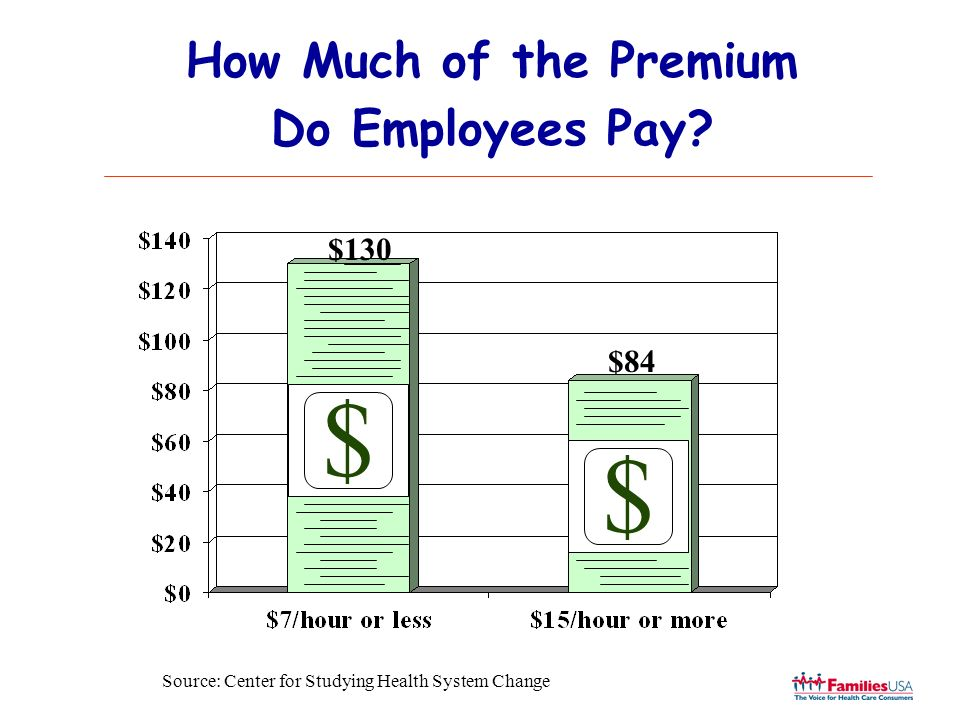How Much of the Premium Do Employees Pay? $130 $84 $ $ Source: Center for Studying Health System Change