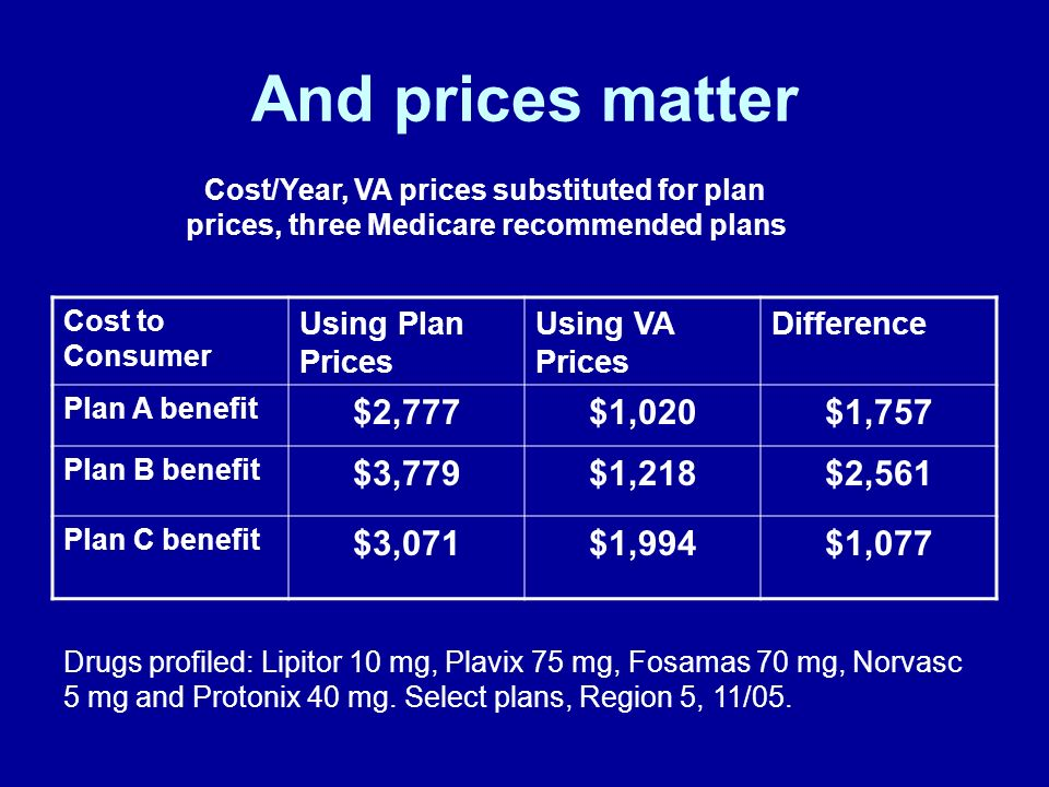 And prices matter Cost/Year, VA prices substituted for plan prices, three Medicare recommended plans Drugs profiled: Lipitor 10 mg, Plavix 75 mg, Fosa
