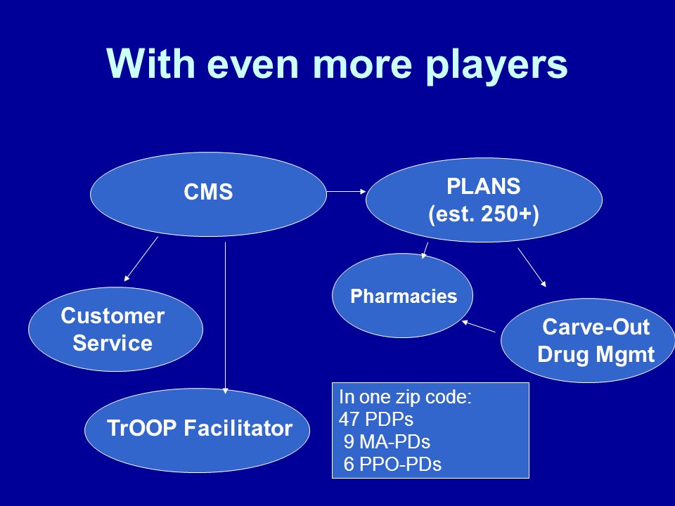 With even more players CMS PLANS (est. 250+) Customer Service TrOOP Facilitator Carve-Out Drug Mgmt In one zip code: 47 PDPs 9 MA-PDs 6 PPO-PDs Pharma