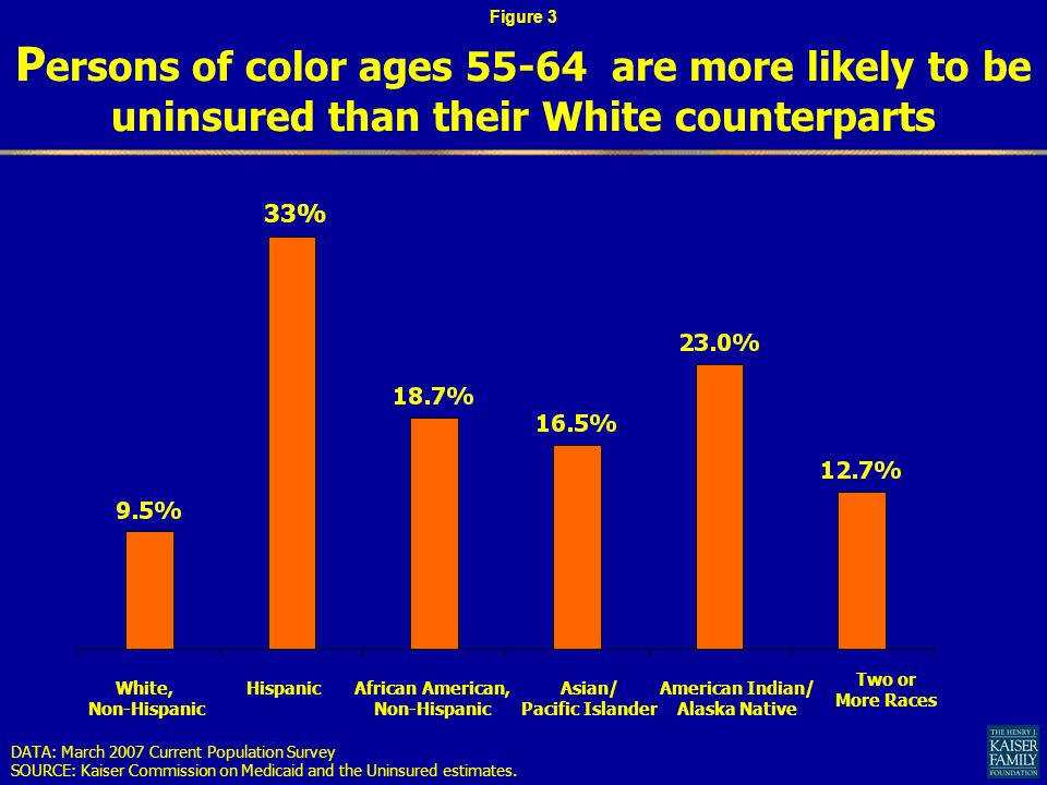 P ersons of color ages are more likely to be uninsured than their White counterparts DATA: March 2007 Current Population Survey SOURCE: Kaiser Commission on Medicaid and the Uninsured estimates.