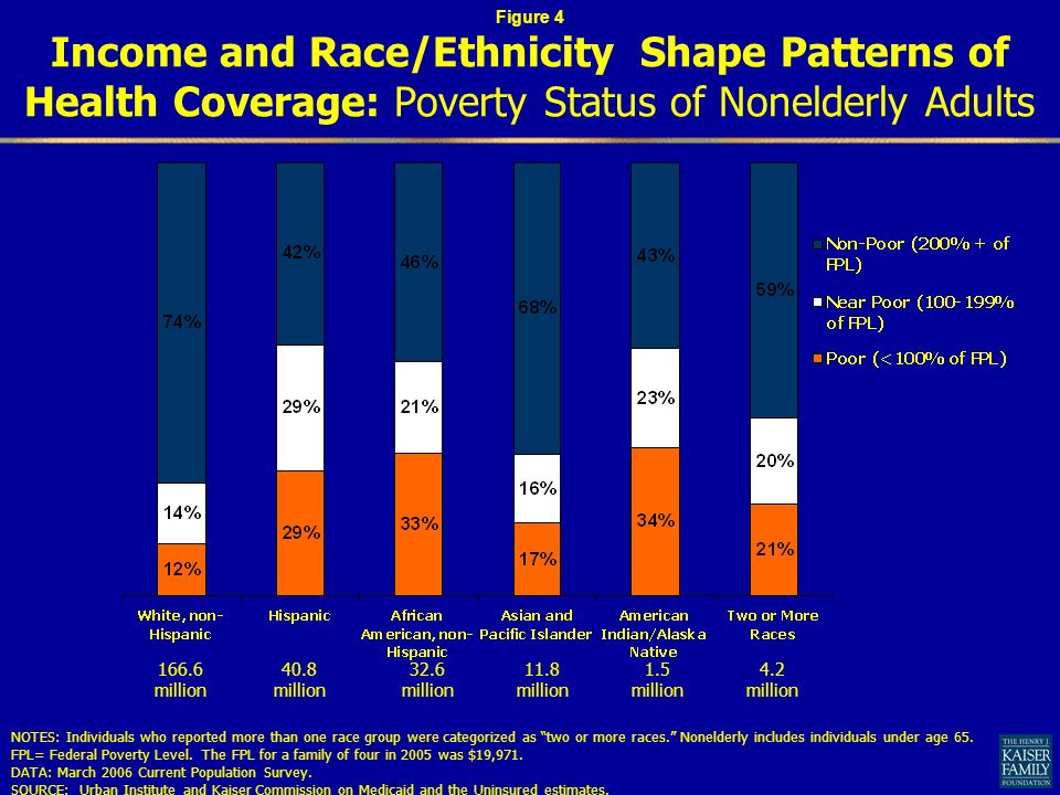 Income and Race/Ethnicity Shape Patterns of Health Coverage: Poverty Status of Nonelderly Adults NOTES: Individuals who reported more than one race group were categorized as two or more races.