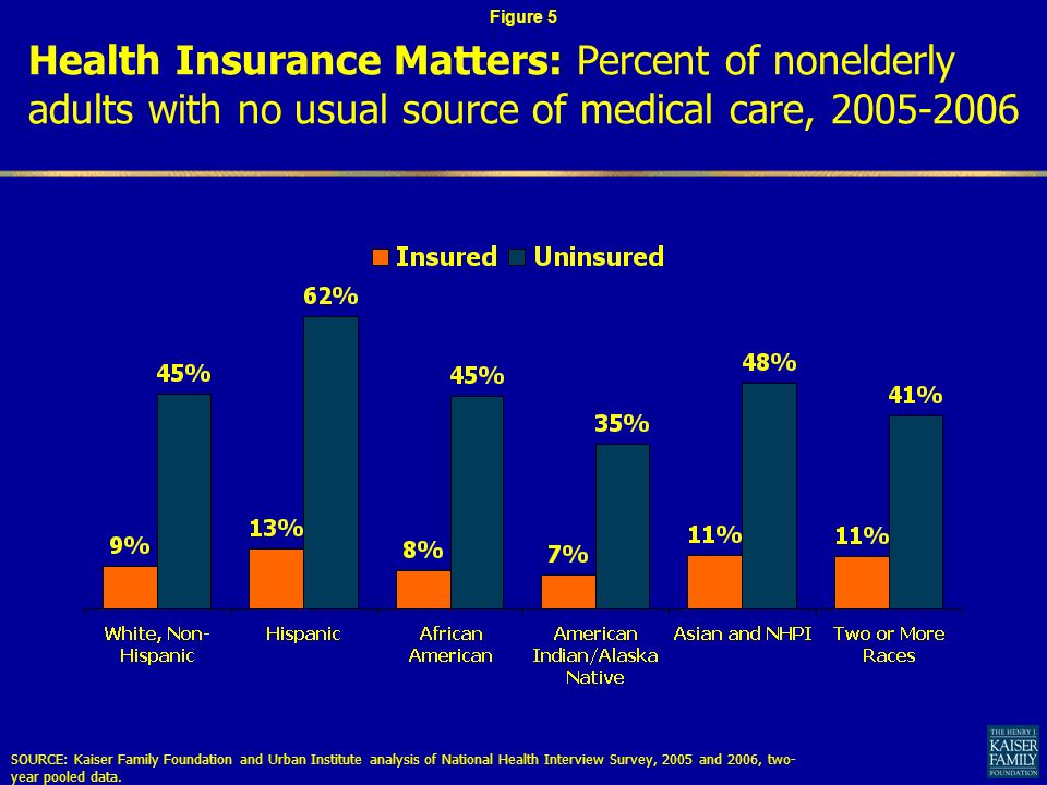 Health Insurance Matters: Percent of nonelderly adults with no usual source of medical care, SOURCE: Kaiser Family Foundation and Urban Institute analysis of National Health Interview Survey, 2005 and 2006, two- year pooled data.