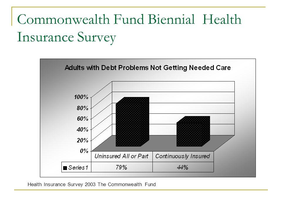 Commonwealth Fund Biennial Health Insurance Survey Health Insurance Survey 2003 The Commonwealth Fund
