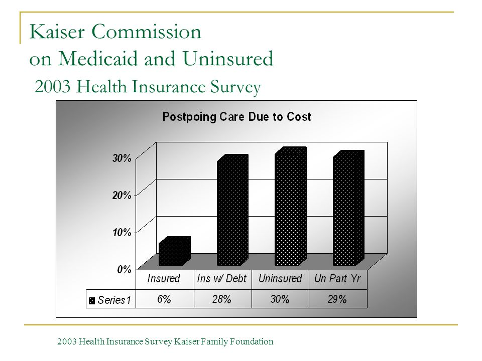 Kaiser Commission on Medicaid and Uninsured 2003 Health Insurance Survey 2003 Health Insurance Survey Kaiser Family Foundation