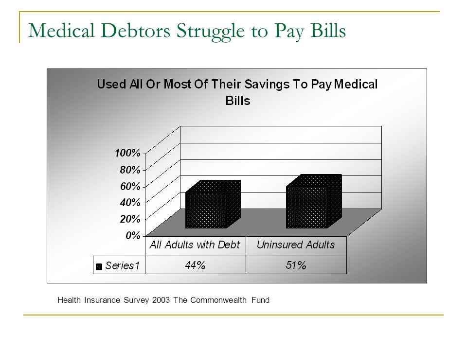 Medical Debtors Struggle to Pay Bills Health Insurance Survey 2003 The Commonwealth Fund