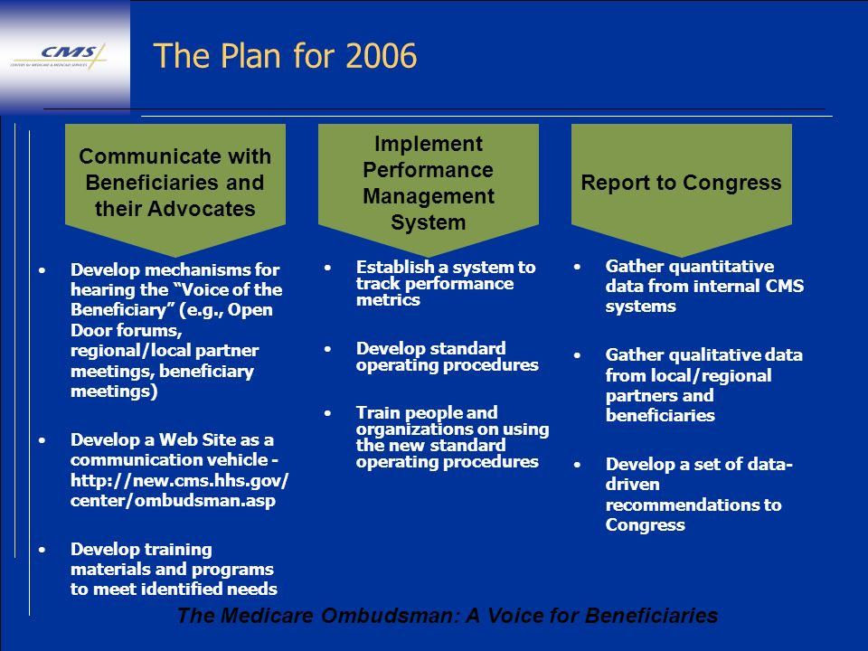 The Medicare Ombudsman: A Voice for Beneficiaries The Plan for 2006 Develop mechanisms for hearing the Voice of the Beneficiary (e.g., Open Door forum