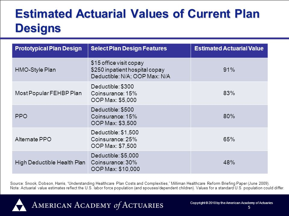Copyright © 2010 by the American Academy of Actuaries 5 Estimated Actuarial Values of Current Plan Designs Prototypical Plan DesignSelect Plan Design FeaturesEstimated Actuarial Value HMO-Style Plan $15 office visit copay $250 inpatient hospital copay Deductible: N/A; OOP Max: N/A 91% Most Popular FEHBP Plan Deductible: $300 Coinsurance: 15% OOP Max: $5,000 83% PPO Deductible: $500 Coinsurance: 15% OOP Max: $3,500 80% Alternate PPO Deductible: $1,500 Coinsurance: 25% OOP Max: $7,500 65% High Deductible Health Plan Deductible: $5,000 Coinsurance: 30% OOP Max: $10,000 48% Source: Snook, Dobson, Harris, Understanding Healthcare Plan Costs and Complexities, Milliman Healthcare Reform Briefing Paper (June 2009).