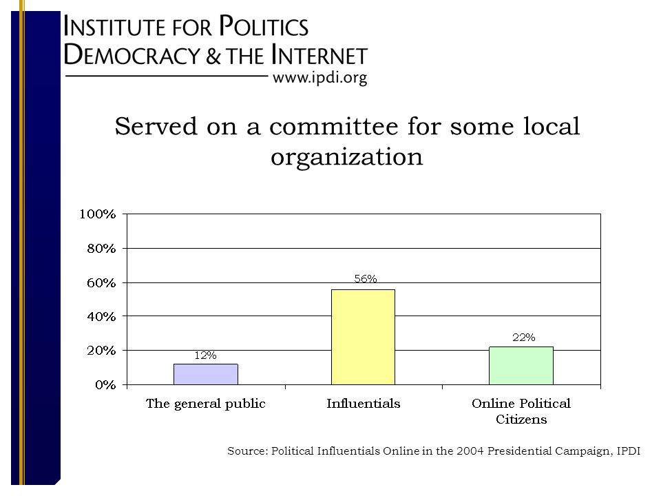 Served on a committee for some local organization Source: Political Influentials Online in the 2004 Presidential Campaign, IPDI