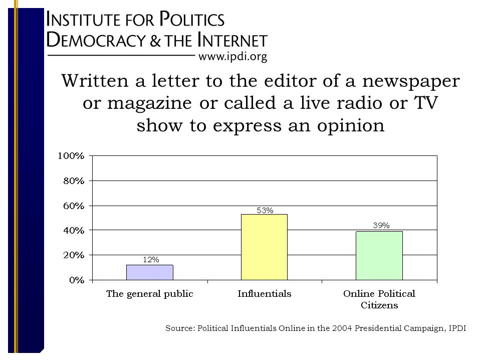 Written a letter to the editor of a newspaper or magazine or called a live radio or TV show to express an opinion Source: Political Influentials Online in the 2004 Presidential Campaign, IPDI