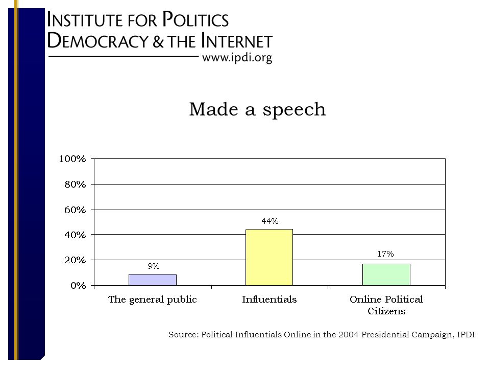 Made a speech Source: Political Influentials Online in the 2004 Presidential Campaign, IPDI