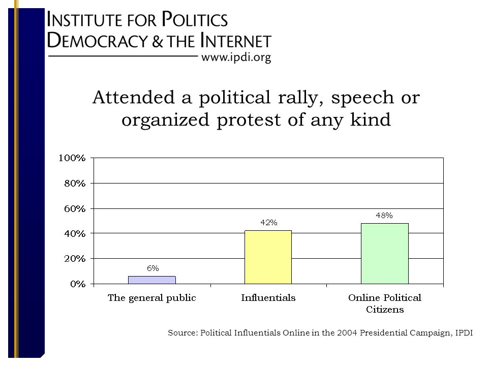 Attended a political rally, speech or organized protest of any kind Source: Political Influentials Online in the 2004 Presidential Campaign, IPDI