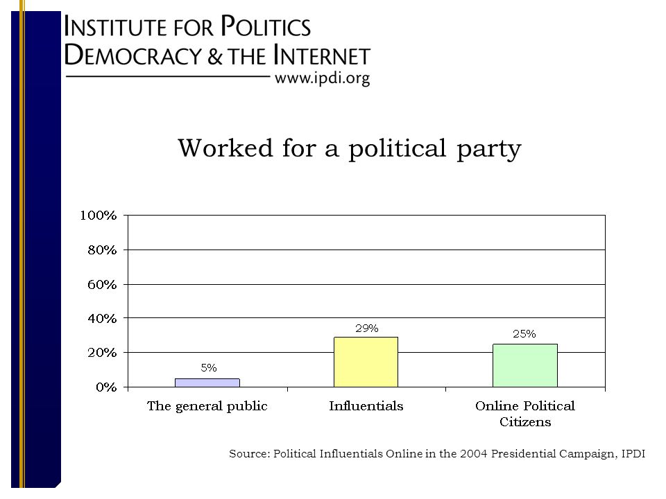 Worked for a political party Source: Political Influentials Online in the 2004 Presidential Campaign, IPDI