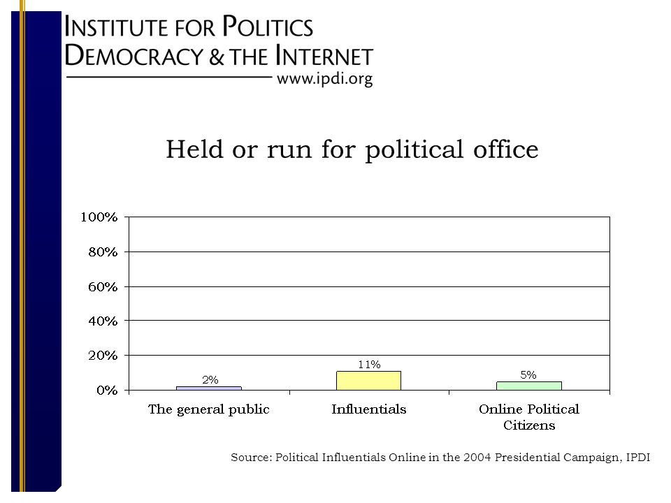 Held or run for political office Source: Political Influentials Online in the 2004 Presidential Campaign, IPDI