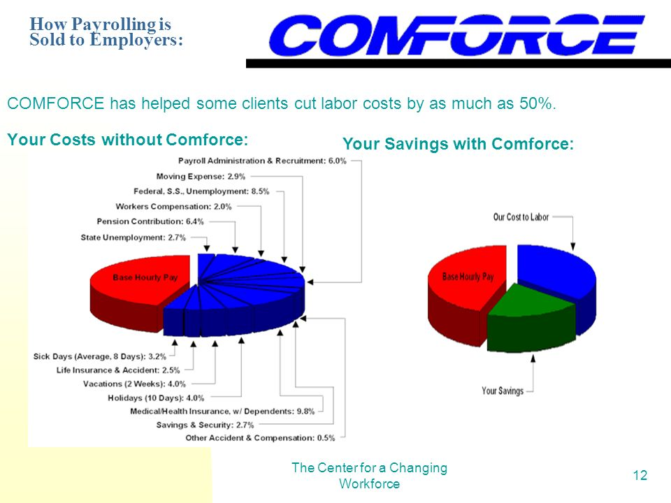 The Center for a Changing Workforce 12 COMFORCE has helped some clients cut labor costs by as much as 50%. Your Costs without Comforce: Your Savings w