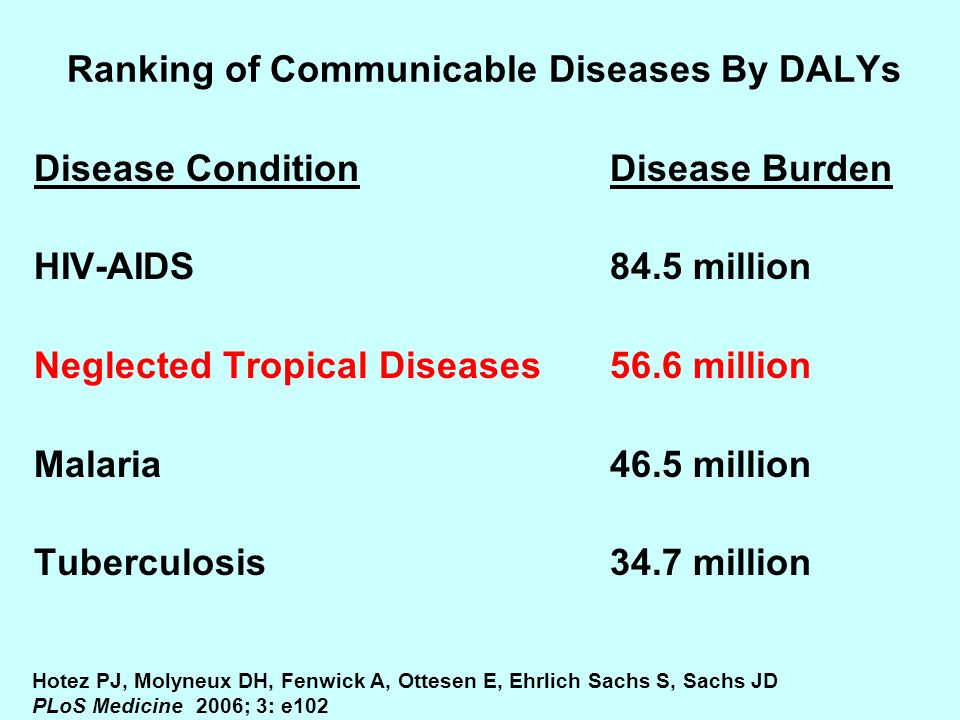 Ranking of Communicable Diseases By DALYs Disease ConditionDisease Burden HIV-AIDS84.5 million Neglected Tropical Diseases56.6 million Malaria46.5 mil