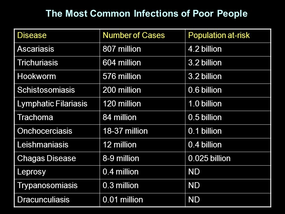 DiseaseNumber of CasesPopulation at-risk Ascariasis807 million4.2 billion Trichuriasis604 million3.2 billion Hookworm576 million3.2 billion Schistosom