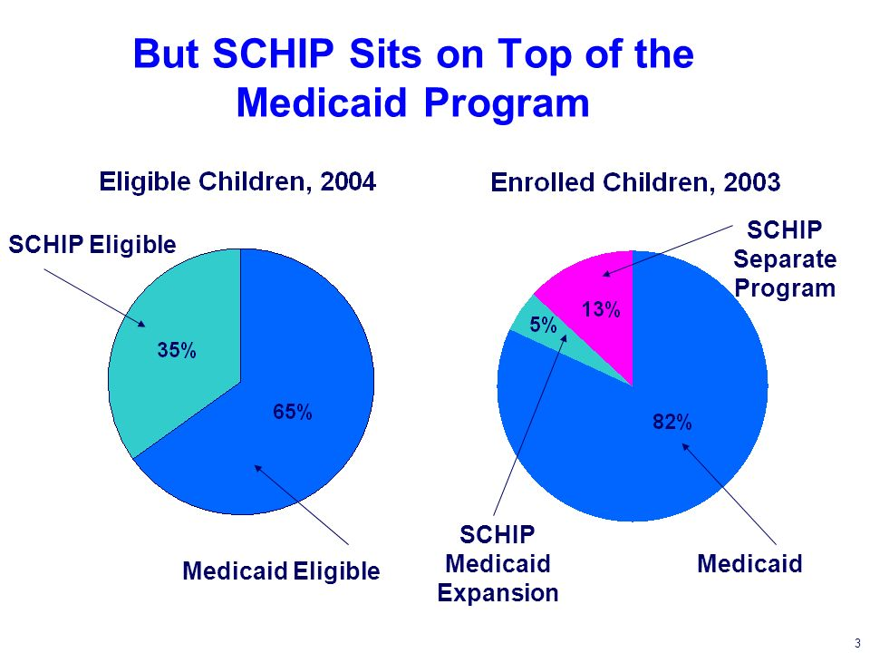 4 Coverage of Children Improves Access to Care Source: 1997 National Survey of Americas Families *Statistically different from Medicaid at the 0.05 level using multivariate analyses.