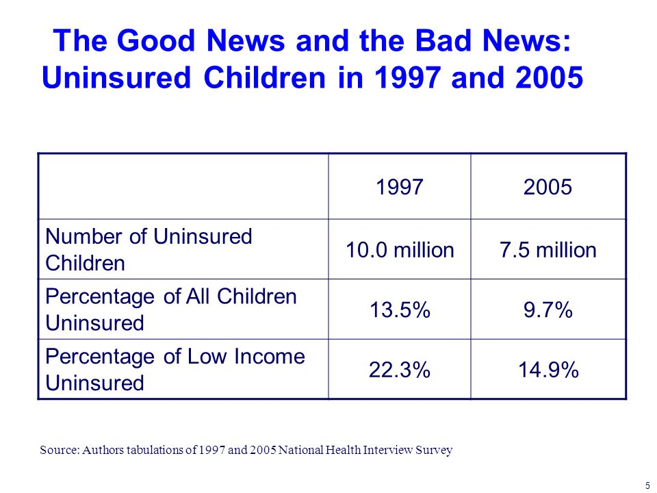 5 The Good News and the Bad News: Uninsured Children in 1997 and 2005 19972005 Number of Uninsured Children 10.0 million7.5 million Percentage of All Children Uninsured 13.5%9.7% Percentage of Low Income Uninsured 22.3%14.9% Source: Authors tabulations of 1997 and 2005 National Health Interview Survey