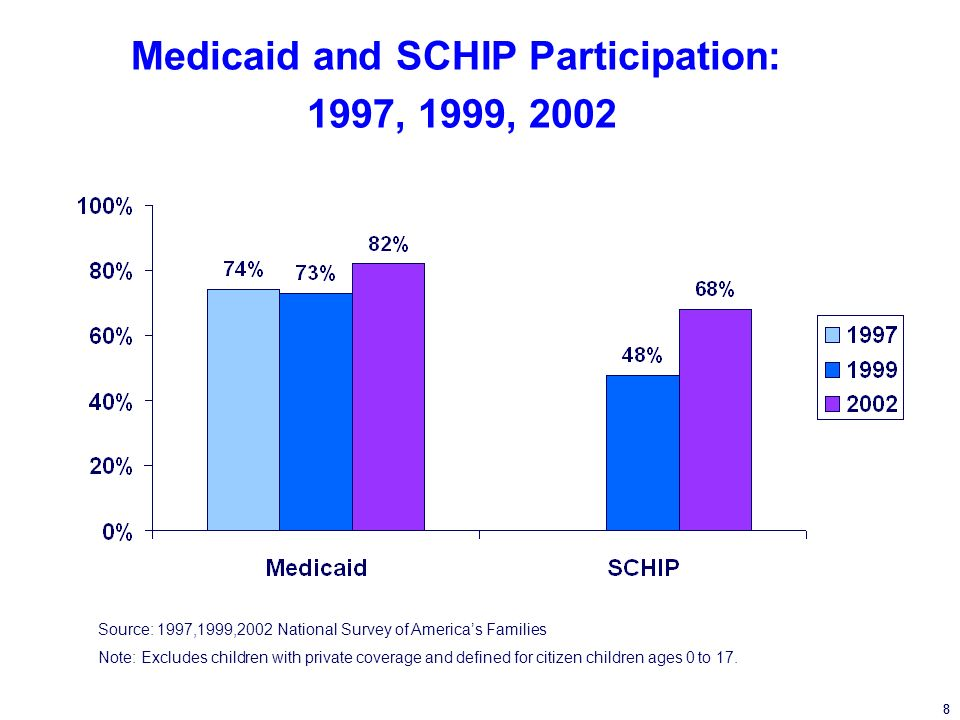 8 Medicaid and SCHIP Participation: 1997, 1999, 2002 Source: 1997,1999,2002 National Survey of Americas Families Note: Excludes children with private coverage and defined for citizen children ages 0 to 17.