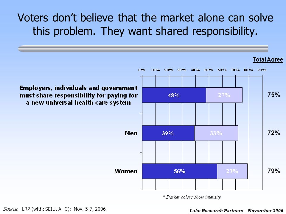 Lake Research Partners – November 2006 Voters dont believe that the market alone can solve this problem. They want shared responsibility. 75% Total Ag