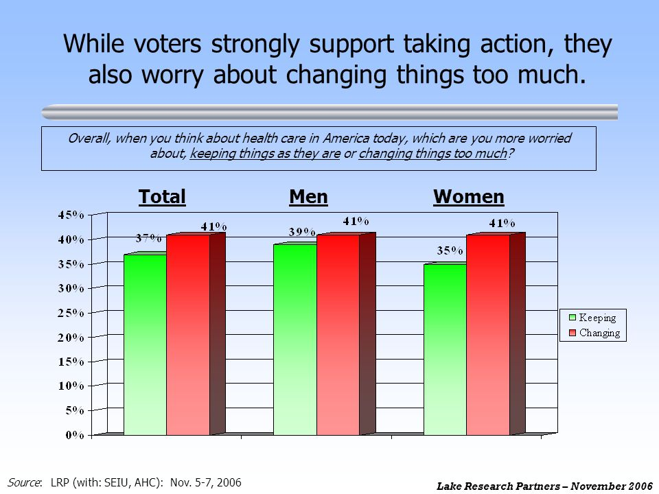 Lake Research Partners – November 2006 While voters strongly support taking action, they also worry about changing things too much.