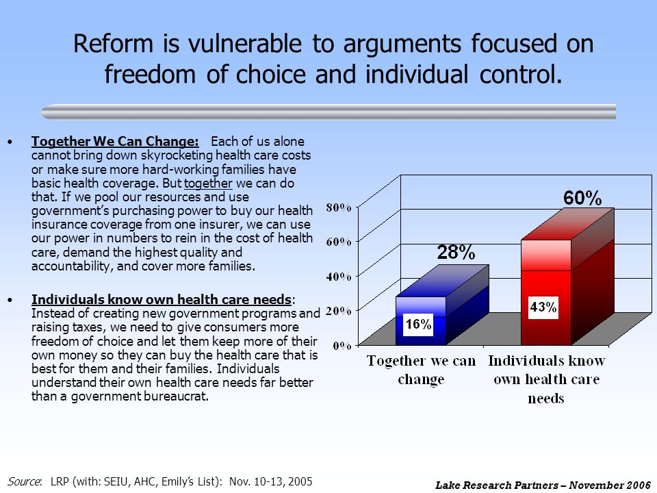 Lake Research Partners – November 2006 Reform is vulnerable to arguments focused on freedom of choice and individual control. Together We Can Change: