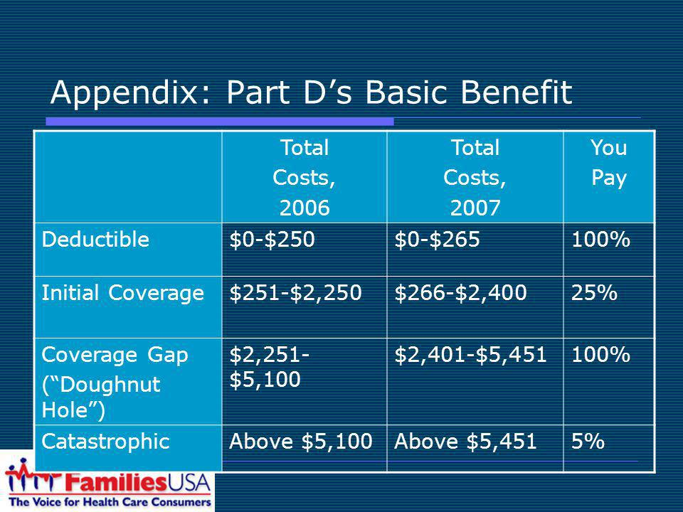Appendix: Part Ds Basic Benefit Total Costs, 2006 Total Costs, 2007 You Pay Deductible$0-$250$0-$265100% Initial Coverage$251-$2,250$266-$2,40025% Coverage Gap (Doughnut Hole) $2,251- $5,100 $2,401-$5,451100% CatastrophicAbove $5,100Above $5,4515%