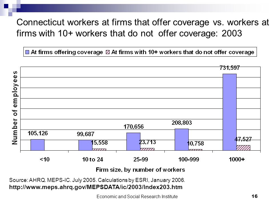 Economic and Social Research Institute16 Connecticut workers at firms that offer coverage vs. workers at firms with 10+ workers that do not offer cove