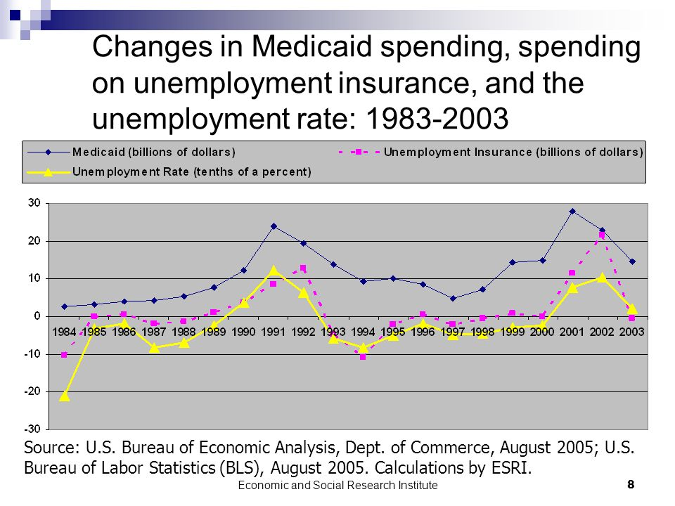 Economic and Social Research Institute8 Changes in Medicaid spending, spending on unemployment insurance, and the unemployment rate: 1983-2003 Source: